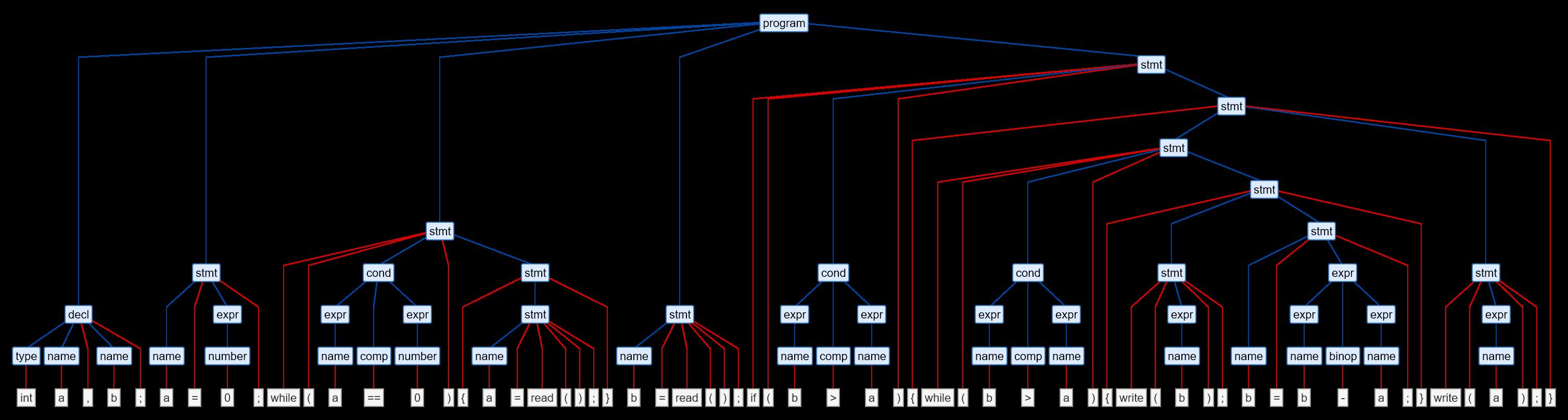 [Hier sollte eine Abbildung des Syntaxbaums zu sehen sein.]