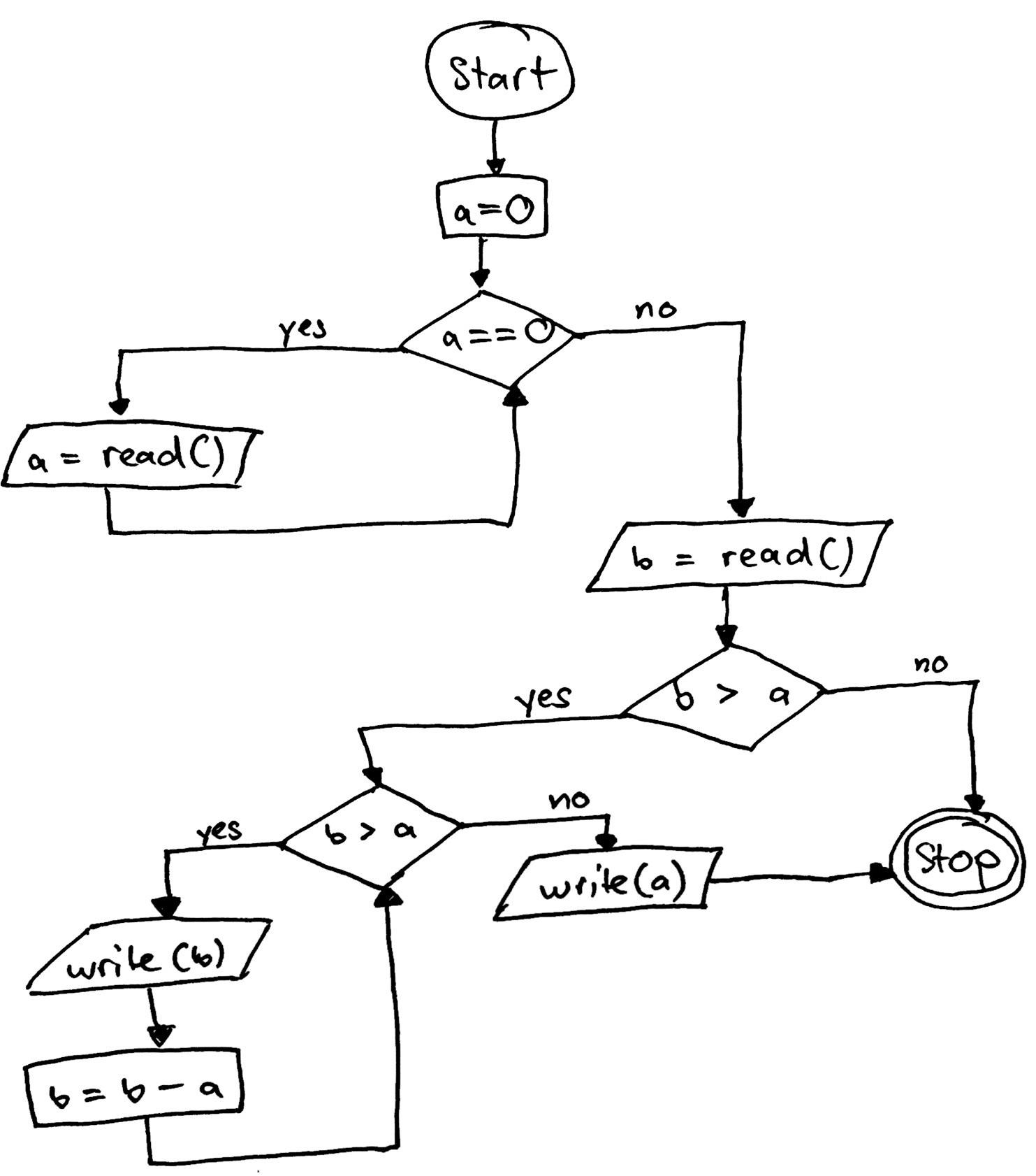 [Hier sollte eine Abbildung des Kontrollflussdiagramms zu sehen sein.]